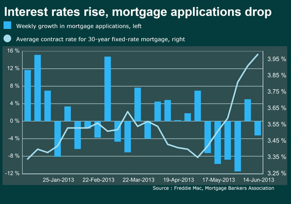 mortgage rate v. loan applications