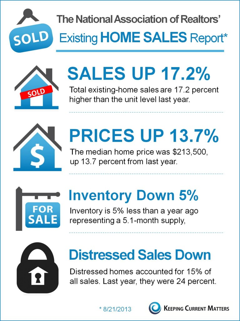 NAR's August 2013 Existing Home Sales Report