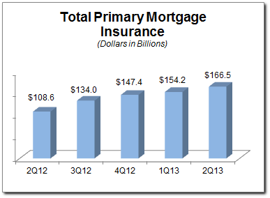Primary mortgage insurance issuance 2nd quarter 2013